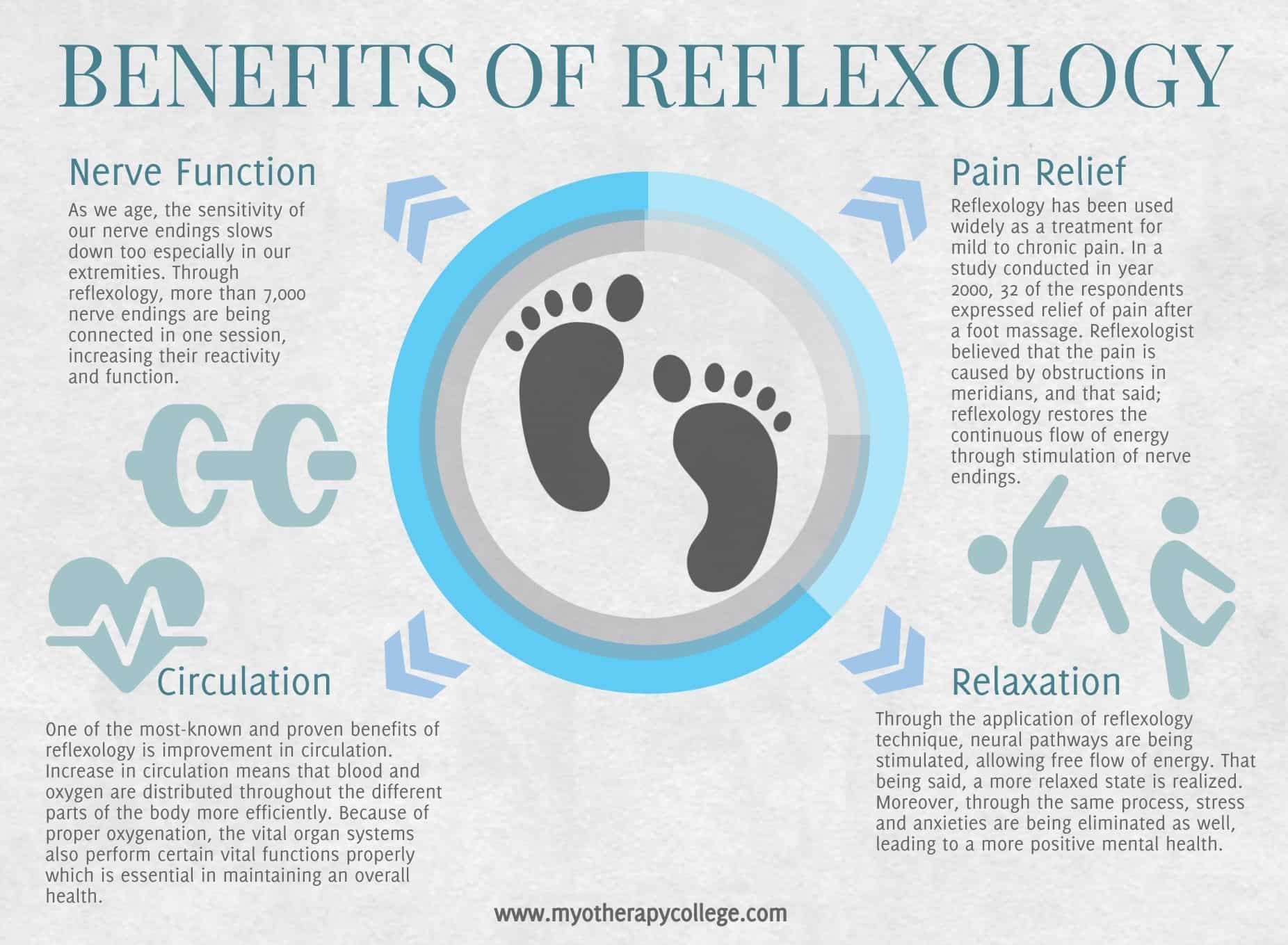 Benefits of reflexology - infographics