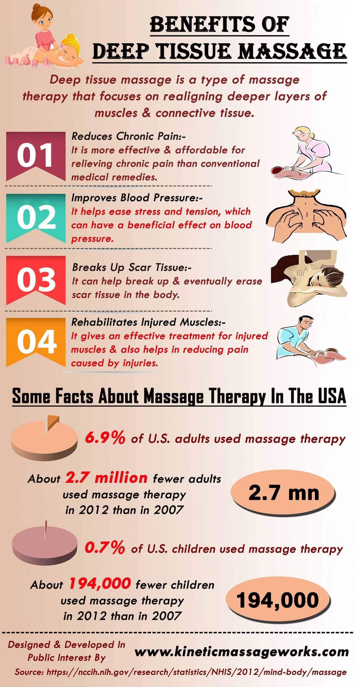 Deep Tissue Massage Benefits - Infographics