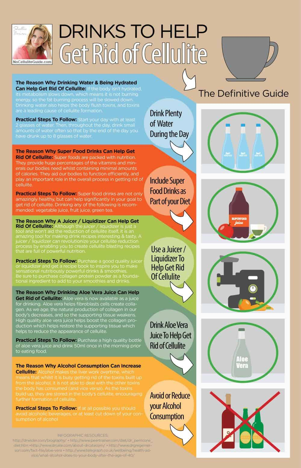 Infographic - Best Anti-Cellulite Drinks-1